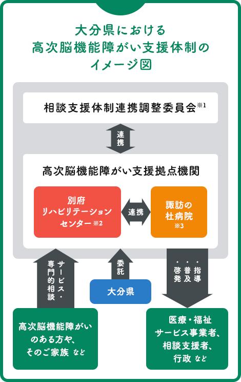 大分県における高次脳機能障がい支援体制のイメージ図