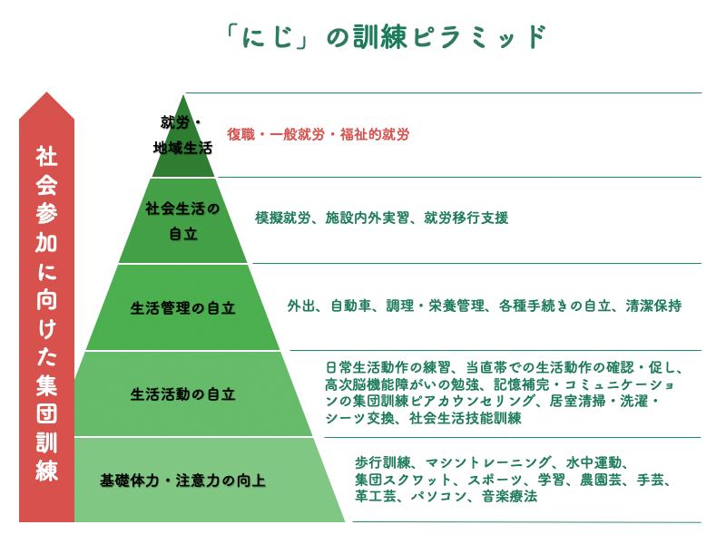 訓練ピラミッド